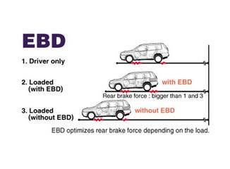 نظام EBD